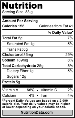 Pumpkin Muffin Nutrition Data